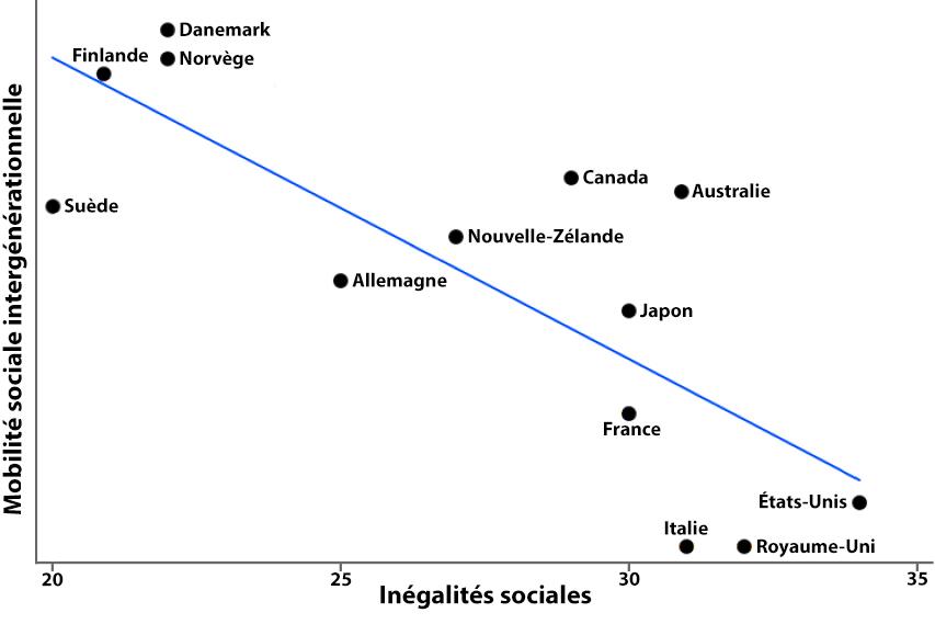 Mobilite_sociale