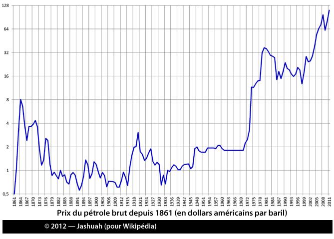 Prix du pétrole depuis 1861